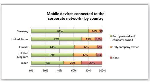 Hierzulande sehen die Firmen die Nutzung privater Smartphones und Tablets großzügig bis nachlässig. Das zeigt der internationale Vergleich.