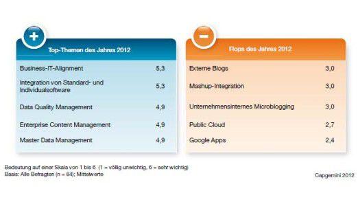 Zu den 5-Top-IT-Trends 2012 zählen laut Capgemini neben Business-IT-Alignment auch MDM und ECM. Die größten Flops sind Public Cloud und Microblogging.