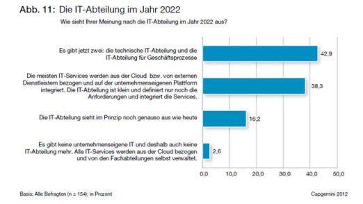 2022 wird es eine technische IT-Abteilung und eine für Geschäftsprozesse geben.