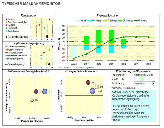 Maßnahmen-Monitor für die Priorisierung bei Projekten laut SCOPAR.