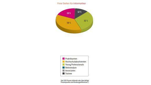Unternehmen berichten von offenen Stellen für Informatiker - allerdings sind 19 Prozent davon Praktikantenstellen.