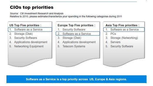 Laut einer Studie der Citi-Bank will die Mehrheit der CIOs nichts sehnlicher als Angebote für Software-as-a-Service (SaaS).