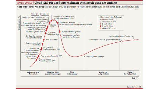 Hype Cycle - Cloud-ERP für Großunternehmen steht noch ganz am Anfang.