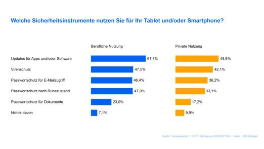 Welche Sicherheitsmaßnahmen die Deutschen laut einer Computacenter-Umfrage bei beruflicher und privater Nutzung von Tablets und Smartphones verwenden.