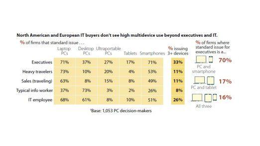 Der Teil der Wirklichkeit, den die IT-Verantwortlichen in Europa und Nordamerika sehen: Gerade IT-Mitarbeiter selbst nutzen oft drei Geräte und mehr.