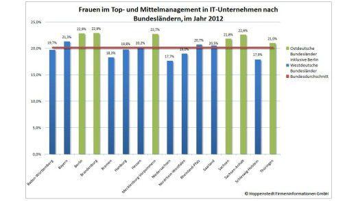 In welchen Bundesländern Frauen in Mittel- und Top-Management der IT-Firmen vertreten sind laut Hoppenstedt.
