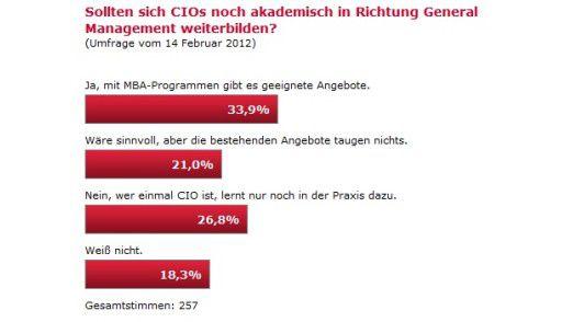 Fast jeder fünfte Befragte zeigte sich in der Frage nach akademischer Weiterbildung für CIOs unentschieden.