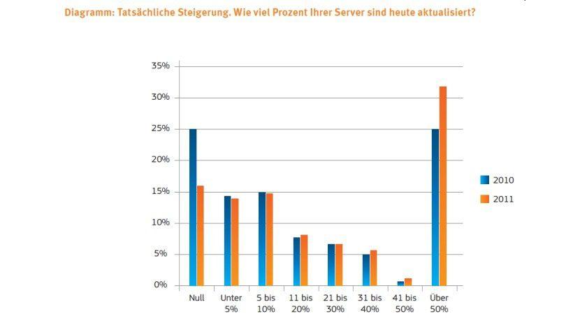 Die Servervirtualisierung gewinnt nur langsam Anhänger.