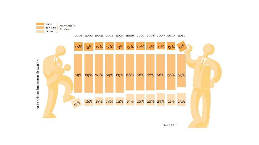 Immer mehr demotivierte Mitarbeiter: die emotionale Bindung ans Unternehmen im Langzeitvergleich.