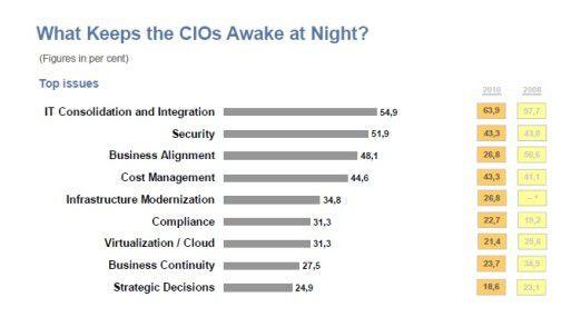 Die IT-Prioritäten der CIOs in der Übersicht: Outsourcing ist nicht oben dabei, aber trotzdem auf dem Vormarsch.