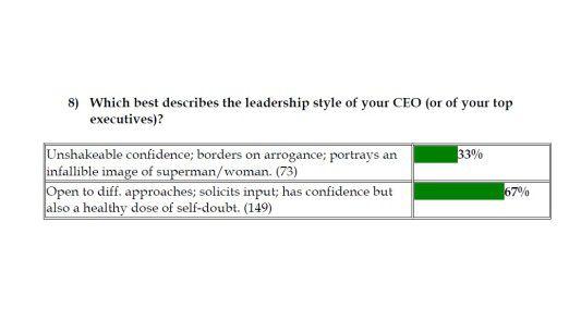 CEOs führen sich auf wie Comic-Superhelden. Das bekrittelt ein Drittel der von Korn/Ferry Befragten.