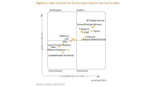 Wie Gartner den Markt Pan-Europäischer Netzwerk-Dienstleister sieht.