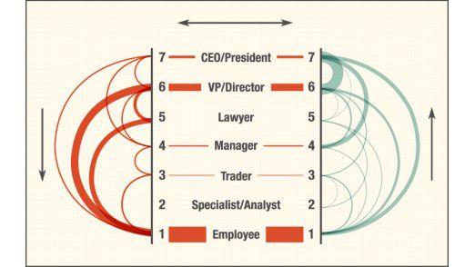 Die meisten E-Mails mit Klatsch verschickt die unterste Hierarchieebene. Doch bereits an zweiter Stelle folgen die Direktoren, sie stehen in der Hierarchie direkt unter dem CEO.