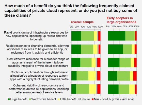 Die Private Cloud steht für hohe Service-Levels – besonders in großen Umgebungen.