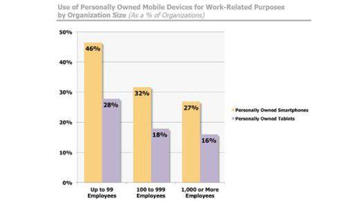 Der Einsatz privater Mobilgeräte für geschäftliche Zwecke legt stetig zu. Doch ByoD birgt unkalkulierbare Sicherheitsrisiken.