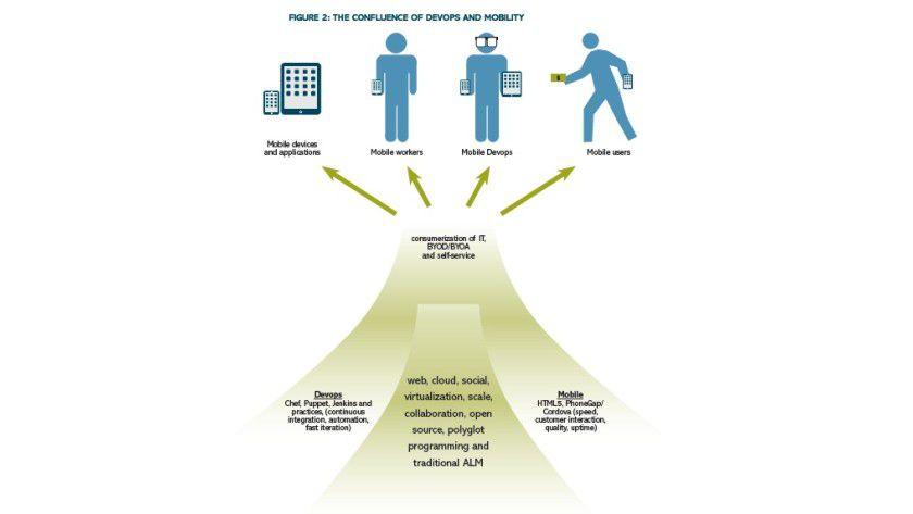 Idealvorstellung: So sieht bildlich das Zusammenspiel von Devops und Mobility im Unternehmen aus.
