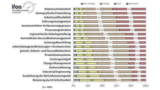 Die wichtigsten Themen der Befragten lauten Arbeitszufriedenheit, demografische Entwicklung und Arbeitszeitflexibilisierung.