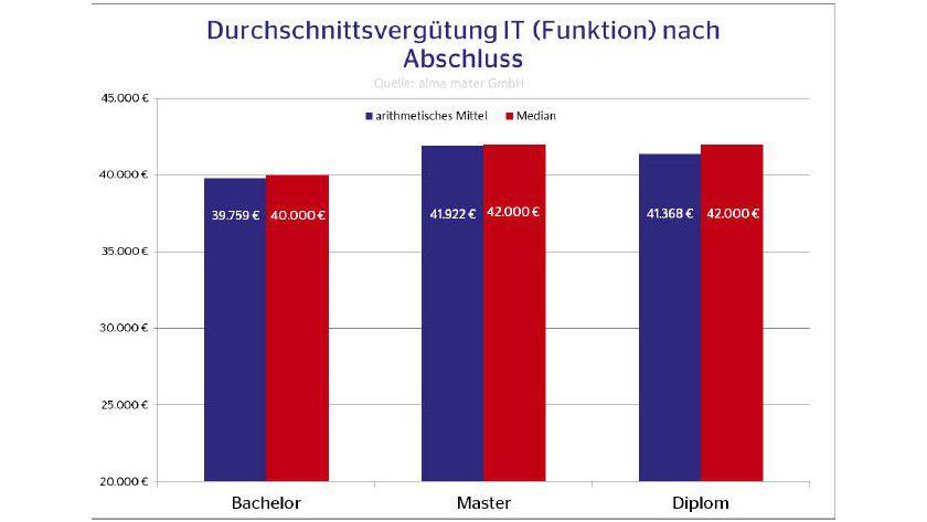 Durchschnitt: Was IT-Einsteiger typischerweise verdienen laut den Zahlen von Alma Mater.