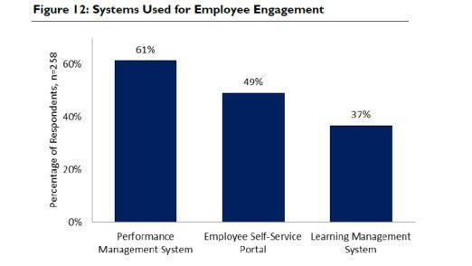 Single Solutions gibt der Markt für den Bereich Mitarbeiterengagement nicht her. Deshalb setzen die befragten Firmen unter anderem auf Performance Management.