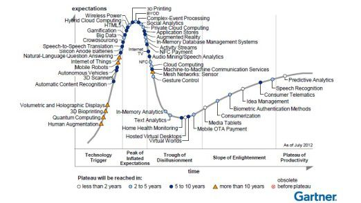 Gartner Hype Cycle: Nach BYOD kommt Bring Your Own Everything