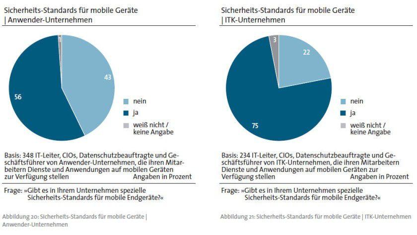Frage Sicherheitsstandards für mobile Endgeräte: Anwenderfirmen im Kontrast zu ITK-Unternehmen laut Bitkom-Umfrage.