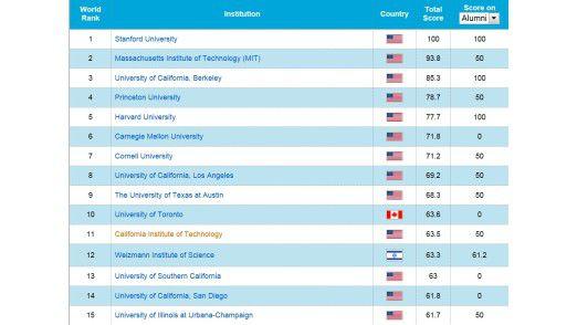 USA dominieren: die weltweiten Top 15 in der Rubrik Computer Sciences.
