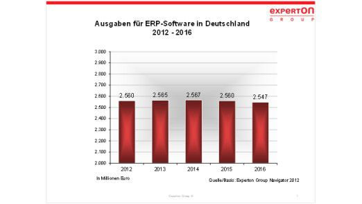 Kaum Bewegung: Diese Entwicklung prognostiziert Experton für den deutschen ERP-Markt.