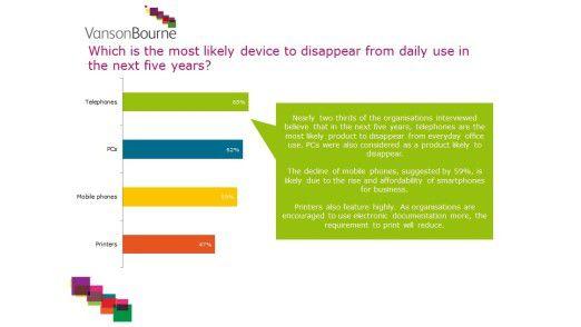 Das feste Telefon am Arbeitsplatz wird es bald nicht mehr geben, Handys werden durch Smartphones ersetzt.