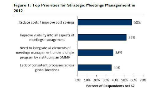 Ziele von Meeting Management laut Aberdeen-Studie