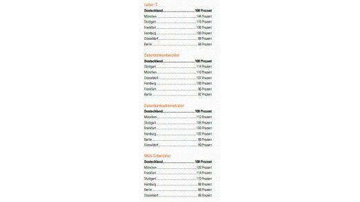 IT-Gehälter nach Regionen laut Robert Half