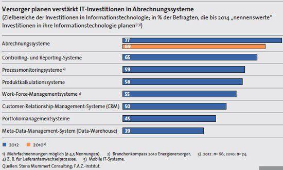 Deutsche Energieversorger investieren in den nächsten Jahren primär in Billing-Systeme.