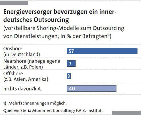 Wenn schon Outsourcing, dann am liebsten Onshore in Deutschland. Offshore ist wenig attraktiv.