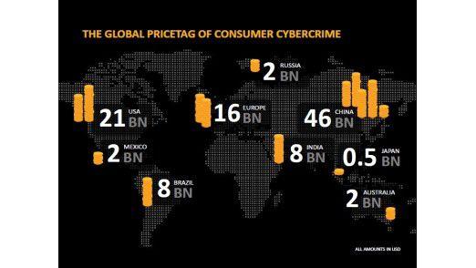 110 Milliarden Dollar Schaden richtet Cyberkriminalität weltweit pro Jahr laut Norton an. So verteilt sich diese Summe regional.