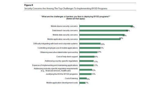 Laut Forrester-Studie herrschen in puncto BYOD nicht nur Sicherheitsbedenken, sondern auch Fragen in Bezug auf Integration und Kosten.