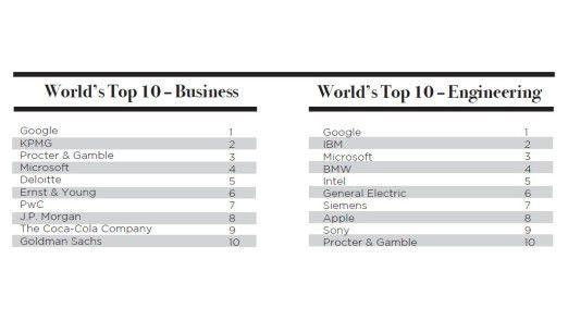 Zum vierten Mal in Folge erklärte die schwedische Unternehmensberatung Universum Google zum beliebtesten Arbeitgeber.