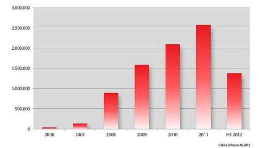 Malware-Explosion im Bremsflug: die Anzahl neuer Schädlinge pro Jahr laut G Data.