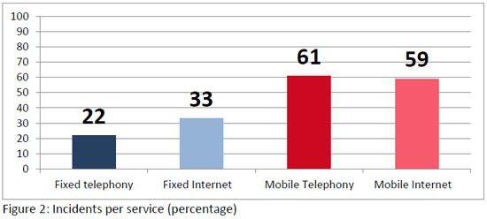 Die meisten der 51 schweren Störfälle in elf EU-Ländern betrafen mobile Telefonie und mobiles Internet.