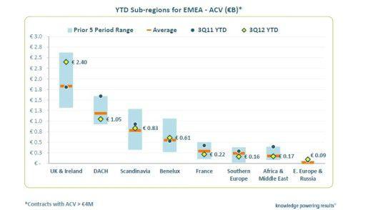 Die britischen Inseln top, Deutschland flop: So entwickelt sich in diesem Jahr der Outsourcing-Markt im EMEA-Vergleich.
