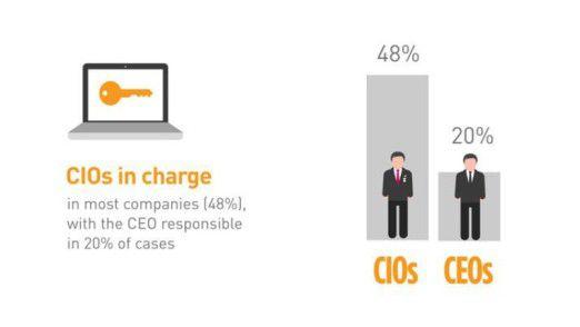 Meistens ist der CIO für IT-Sicherheit verantwortlich. Oft genug ist das Thema aber auch Chefsache - vor allem in kleinen Unternehmen.