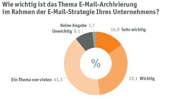 Deutsche Unternehmen messen der rechtssicheren E-Mail-Archivierung eine hohe Bedeutung zu, in der Theorie. An der praktischen Umsetzung hapert es noch.