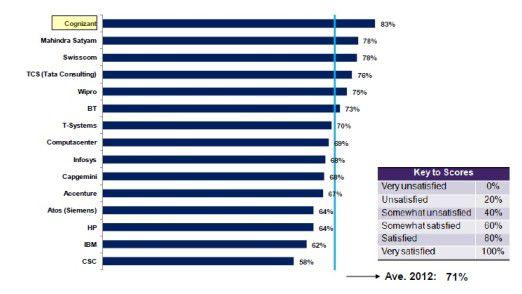 Das Gesamtranking von KPMG in der Übersicht: Die indischen Anbieter liegen bestens im Rennen.