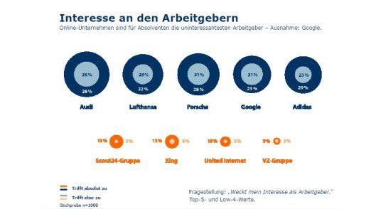 Nur Google hält mit den Autofirmen und Lufthansa als attraktiver Arbeitgeber mit.