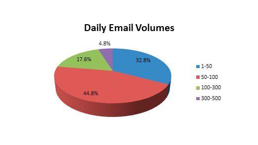 So viele E-Mails bekommt jeder Mitarbeiter und Entscheider täglich, so eine aktuelle Studie.