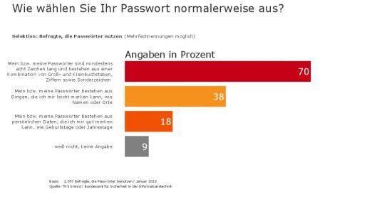 Die Mehrheit der Befragten weiß, was ein sicheres Passwort ausmacht. Trotzdem greifen nicht wenige auf unsichere Kombinationen wie persönliche Daten zurück.