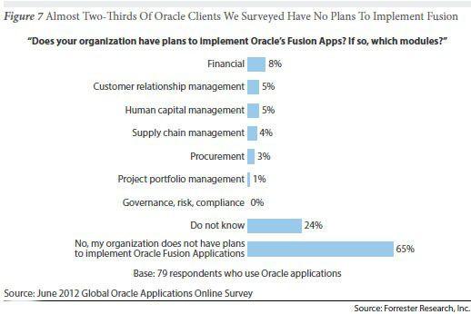 Die meisten Oracle-Kunden wollen ihre aktuell eingesetzte Lösung nicht durch eine Fusion-Applikation ersetzen.