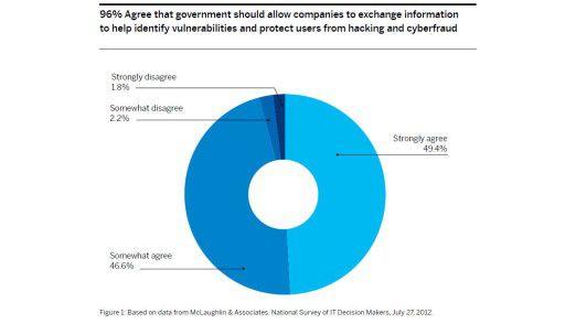 Eine große Mehrheit der US-amerikanischen Entscheider spricht sich dafür aus, dass Unternehmen zur Abwehr von Cybercrime Daten austauschen dürfen.