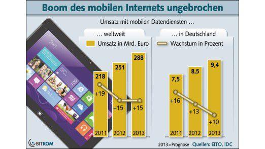 Der Hunger auf mobile Datendienste wächst.