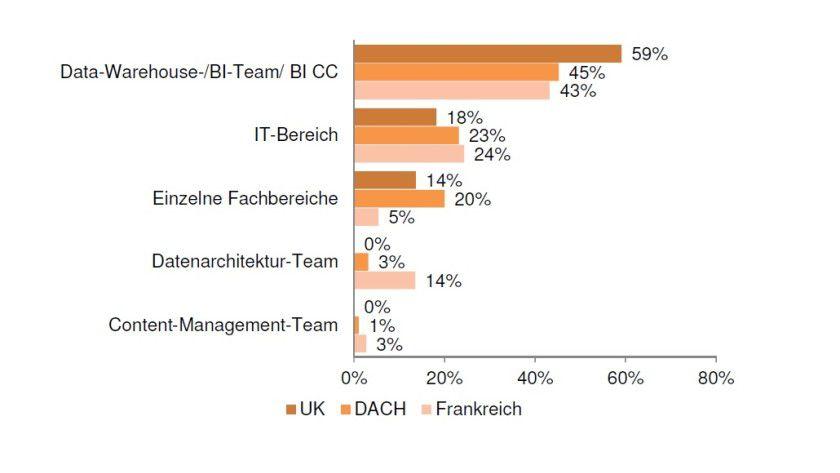 Die Übersicht zeigt, wo Big Data in DACH, Großbritannien und Frankreich in den Firmen verankert ist.