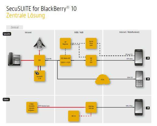 Die zentrale Lösung für Blackberry-10-Geräte.
