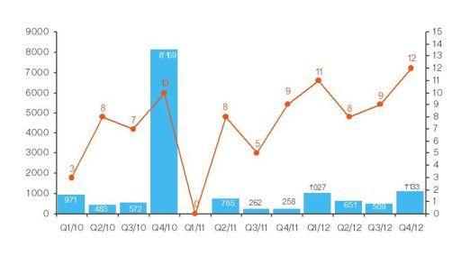 Die Vertragsabschlüsse der vergangenen drei Jahre - aufgedröselt nach Quartal.
